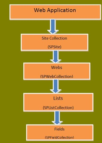 SharePoint objects