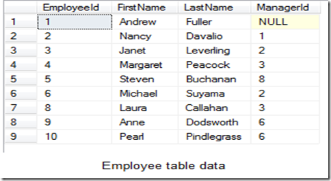 Employee table data