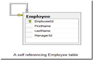 Self referncing Employee table